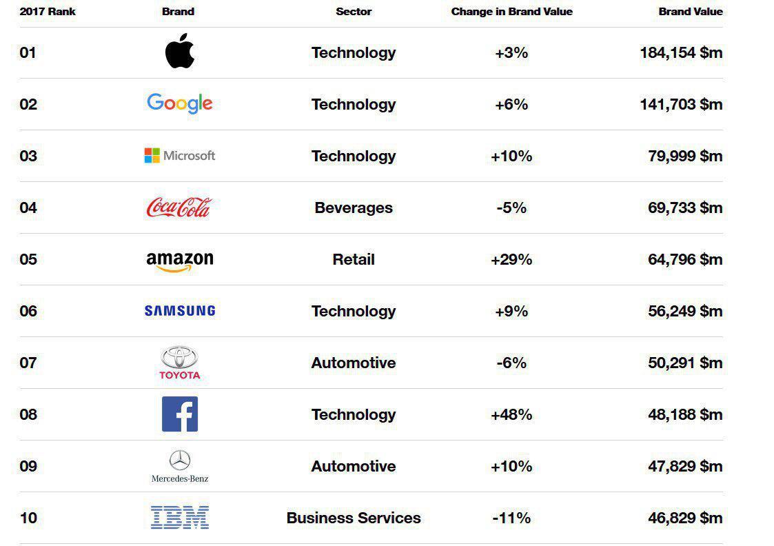 اپل با ارزش ترین برند جهان - آروند